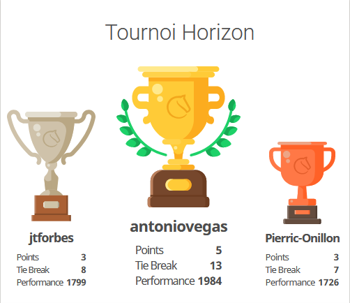 Podium horizon